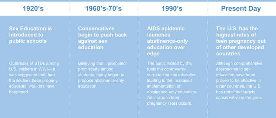 A timeline of sex education  from the 1960s to now. GENESIS staff writer, Abby Gratzol, believes that Indianas abstinence only education perspective is a mistake.